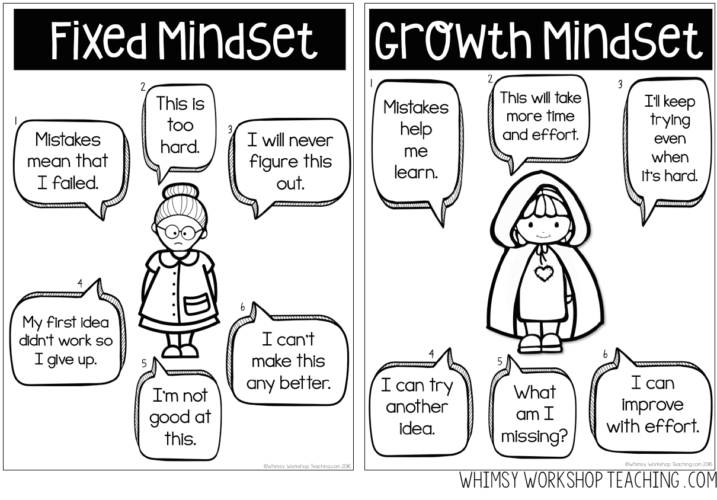 an analysis of fixed and growth mindset in students Cultivating a growth mindset: changing students' beliefs about  to simply introduce them to the fixed/growth mindset theories  changing students' beliefs.